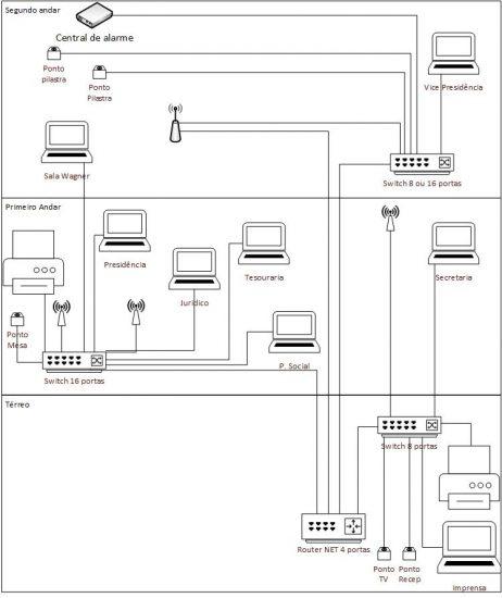 Plano de conexão - projeto